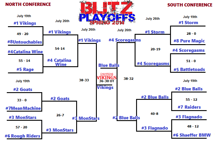 playoffbracket